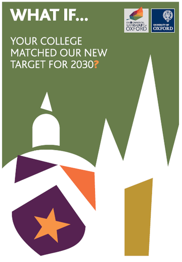 Poster with words 'What if... your college matched our new target for 2030?'